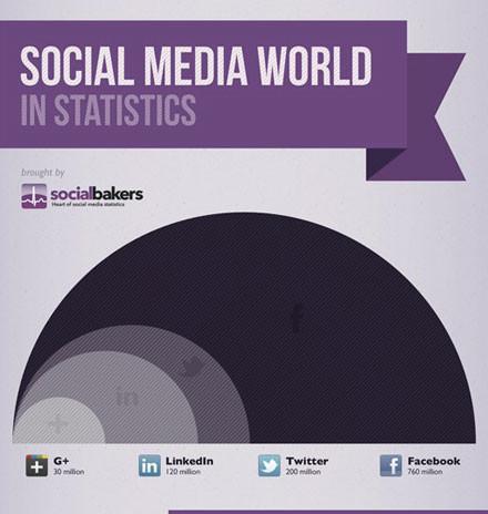 statistiche-social
